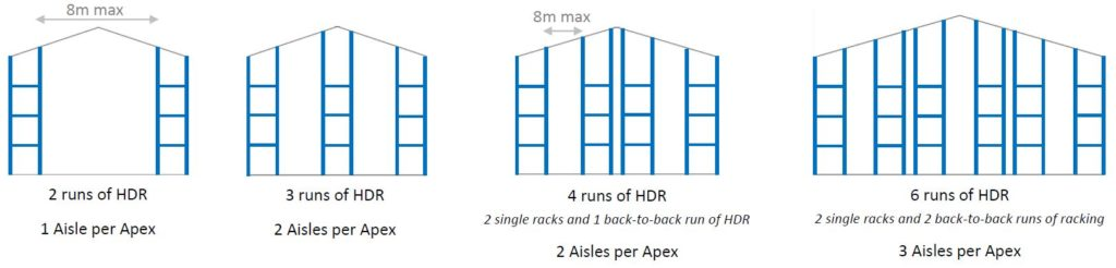 HDR RCB Layouts